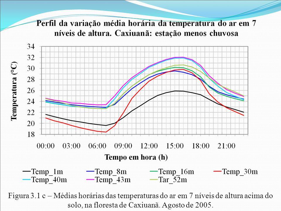 Figura 3.1 c – Médias horárias das temperaturas do ar em 7 níveis de altura acima do solo, na floresta de Caxiuanã.