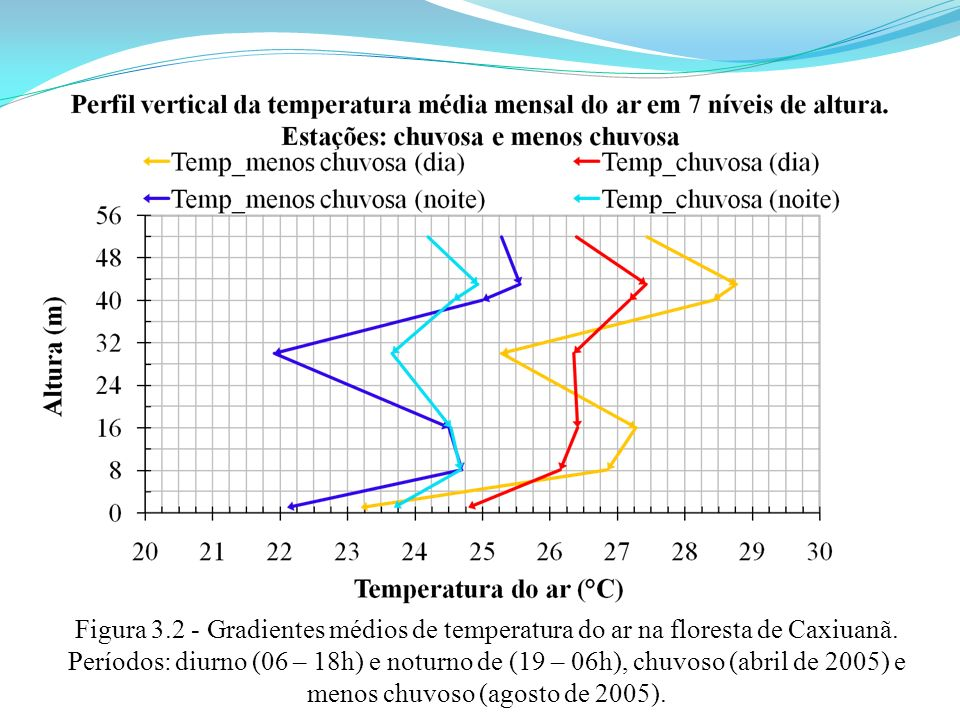 Figura 3.2 - Gradientes médios de temperatura do ar na floresta de Caxiuanã.