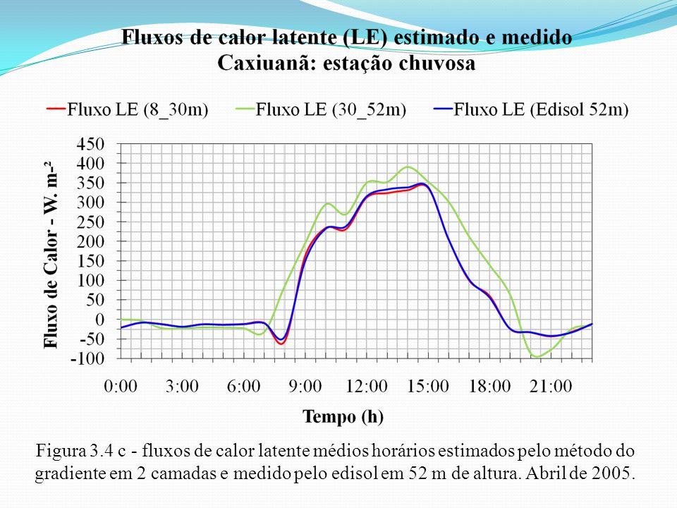Figura 3.4 c - fluxos de calor latente médios horários estimados pelo método do gradiente em 2 camadas e medido pelo edisol em 52 m de altura.