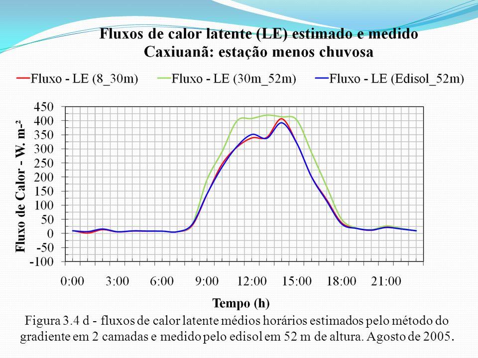 Figura 3.4 d - fluxos de calor latente médios horários estimados pelo método do gradiente em 2 camadas e medido pelo edisol em 52 m de altura.
