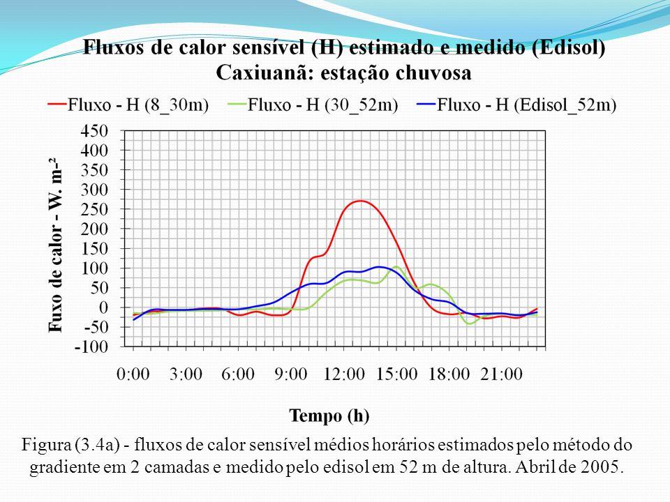Figura (3.4a) - fluxos de calor sensível médios horários estimados pelo método do gradiente em 2 camadas e medido pelo edisol em 52 m de altura.