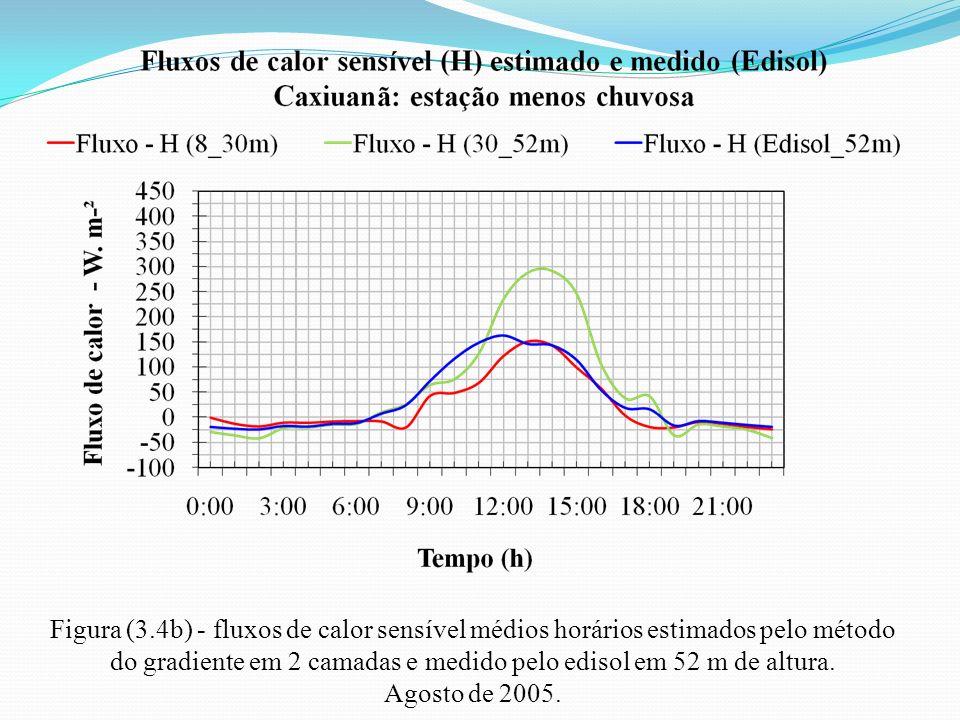 Figura (3.4b) - fluxos de calor sensível médios horários estimados pelo método do gradiente em 2 camadas e medido pelo edisol em 52 m de altura.