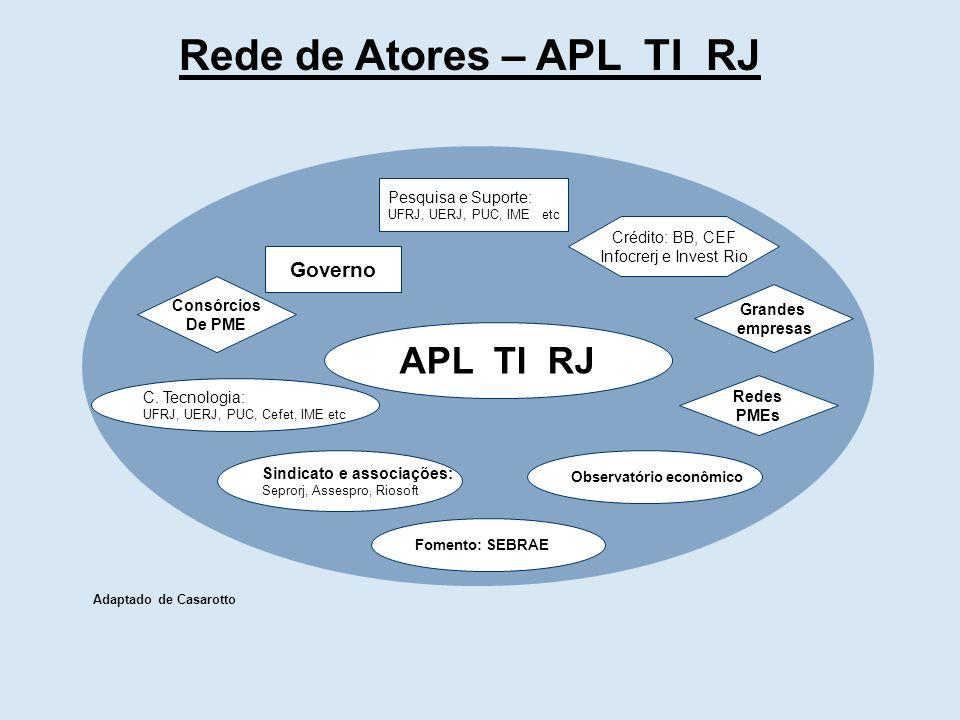 Rede de Atores – APL TI RJ