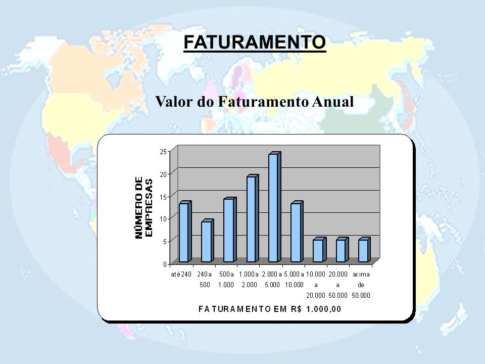 Valor do Faturamento Anual