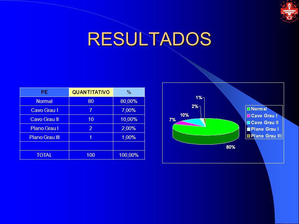 RESULTADOS PÉ QUANTITATIVO % Normal 80 80,00% Cavo Grau I 7 7,00%