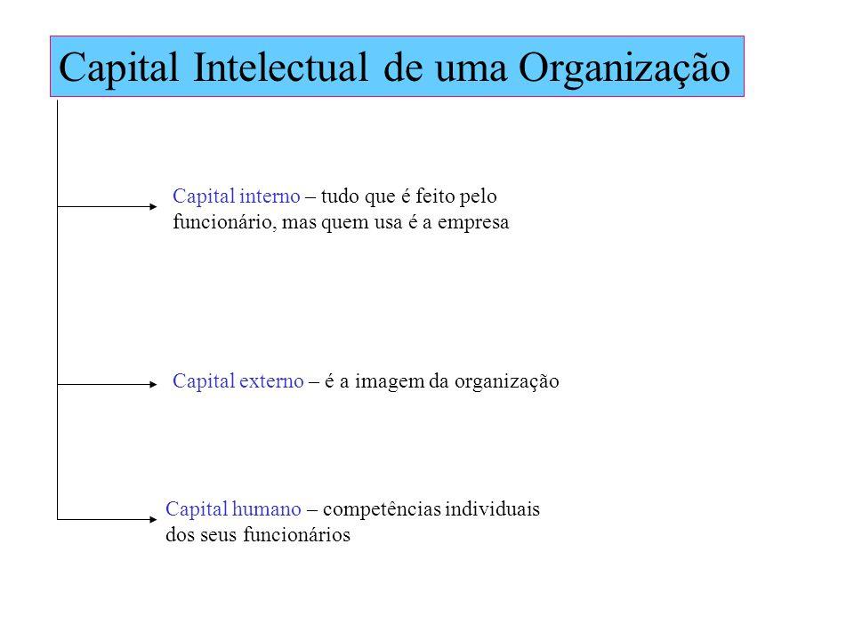 Capital Intelectual de uma Organização