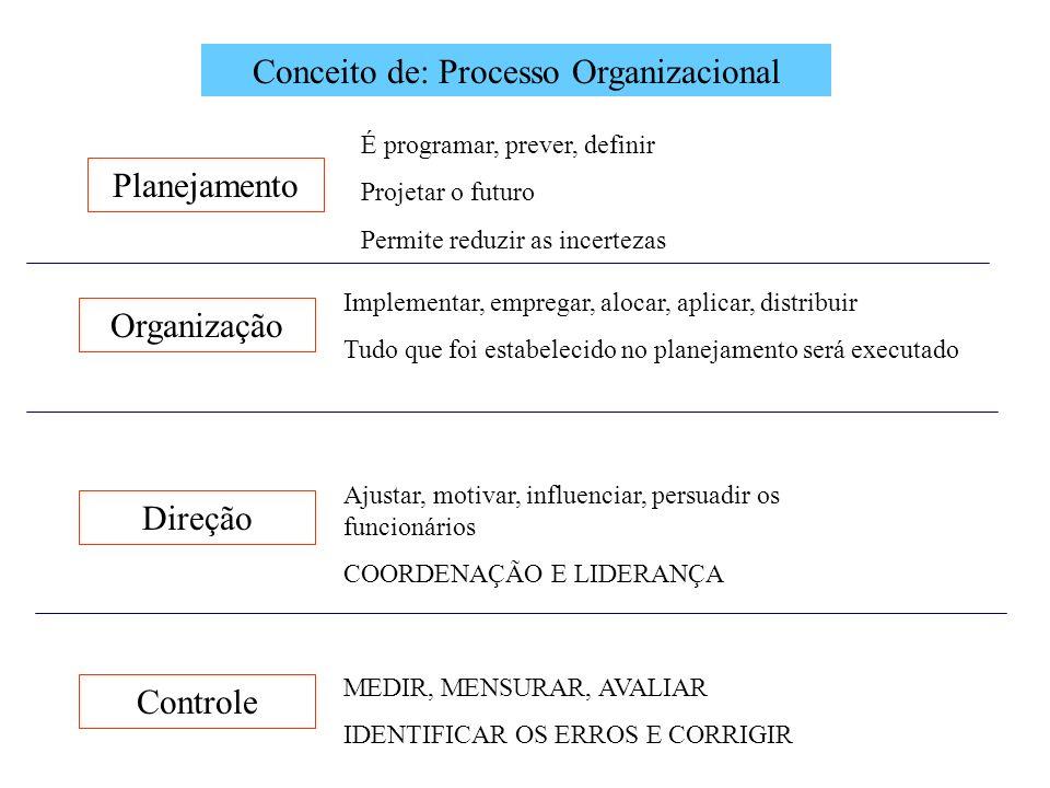 Conceito de: Processo Organizacional
