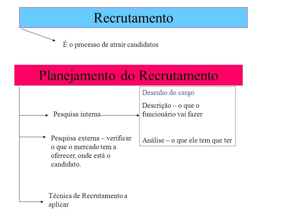 Planejamento do Recrutamento