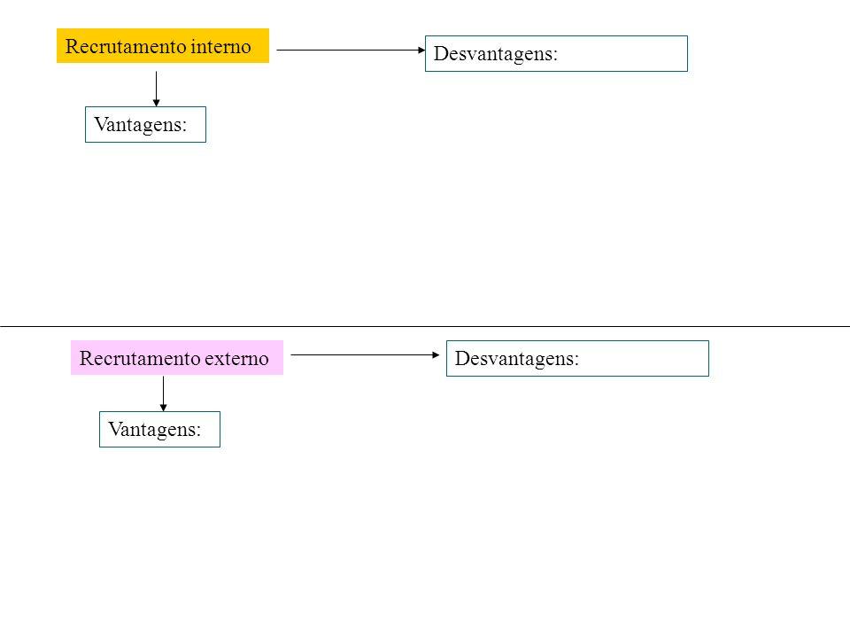 Recrutamento interno Desvantagens: Vantagens: Recrutamento externo Desvantagens: Vantagens: