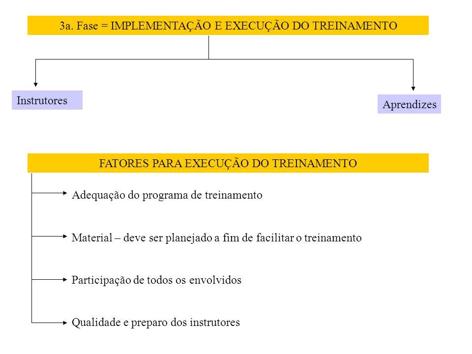 3a. Fase = IMPLEMENTAÇÃO E EXECUÇÃO DO TREINAMENTO
