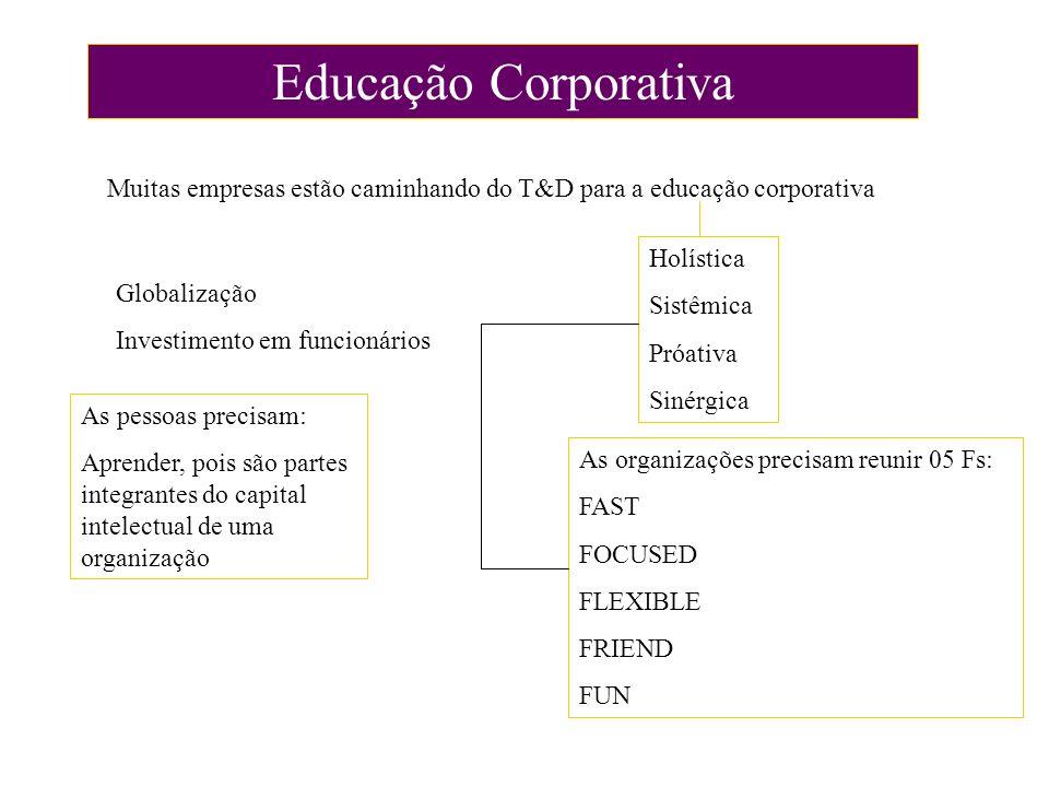Educação Corporativa Muitas empresas estão caminhando do T&D para a educação corporativa. Holística.
