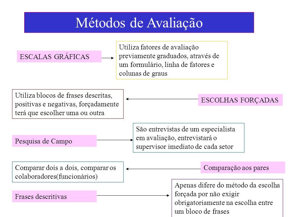 Métodos de Avaliação Utiliza fatores de avaliação previamente graduados, através de um formulário, linha de fatores e colunas de graus.