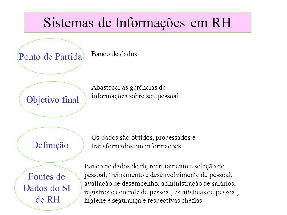 Sistemas de Informações em RH