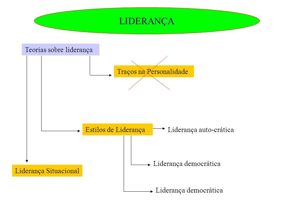 LIDERANÇA Teorias sobre liderança Traços na Personalidade