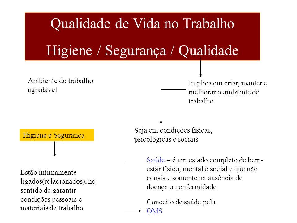 Qualidade de Vida no Trabalho Higiene / Segurança / Qualidade