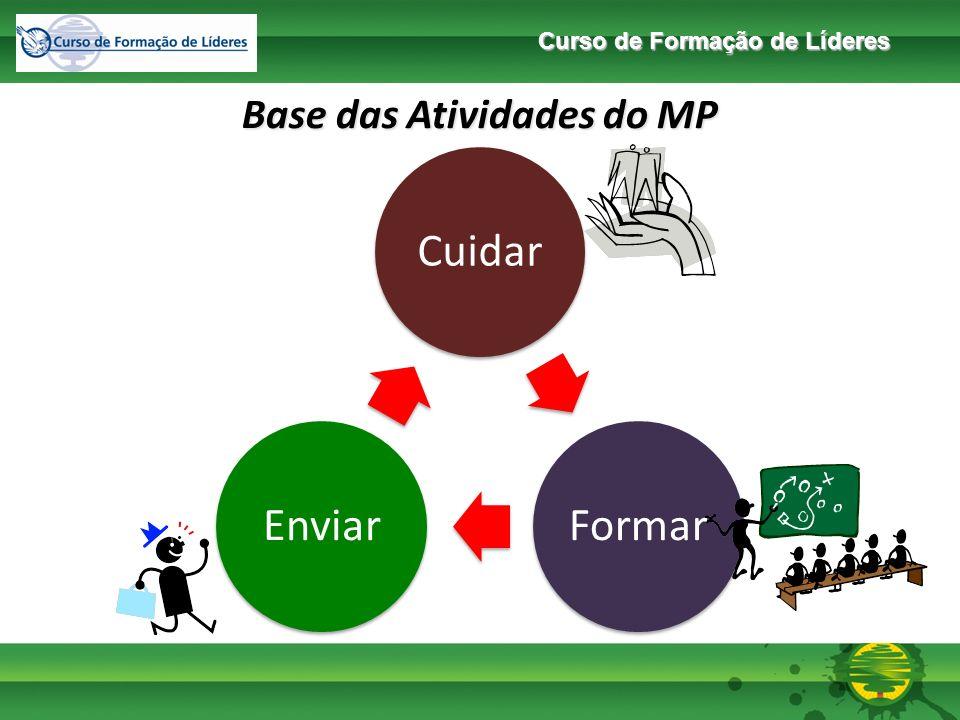 Base das Atividades do MP