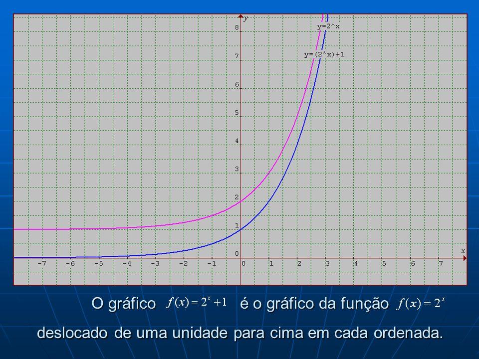 O gráfico é o gráfico da função deslocado de uma unidade para cima em cada ordenada.