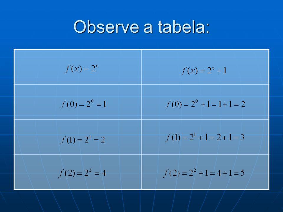 Observe a tabela: