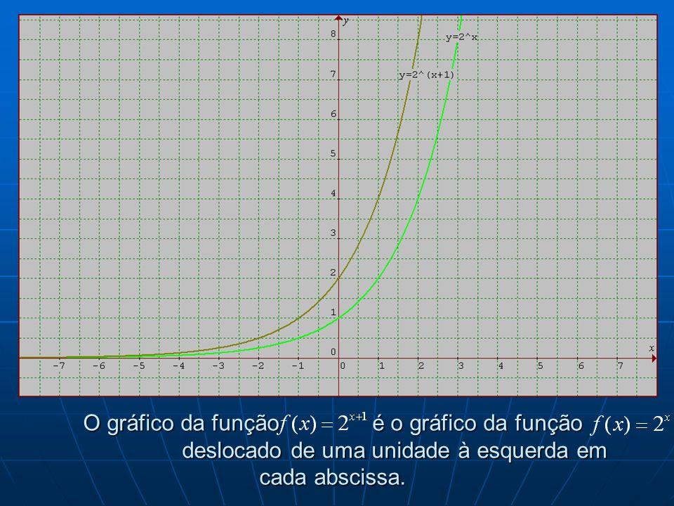 O gráfico da função é o gráfico da função deslocado de uma unidade à esquerda em cada abscissa.