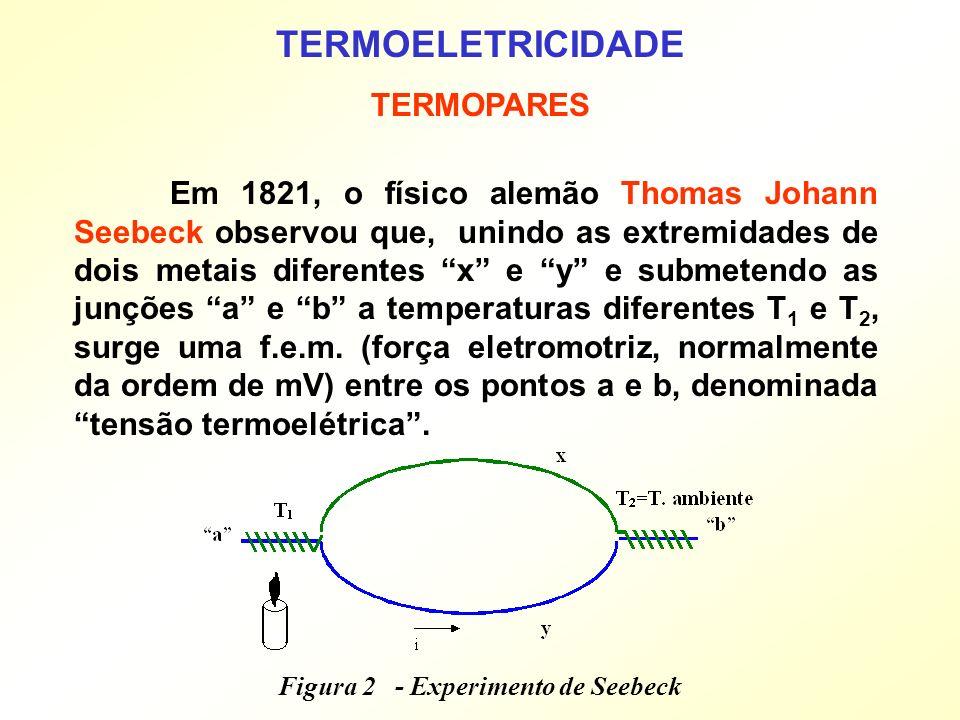 Figura 2 - Experimento de Seebeck