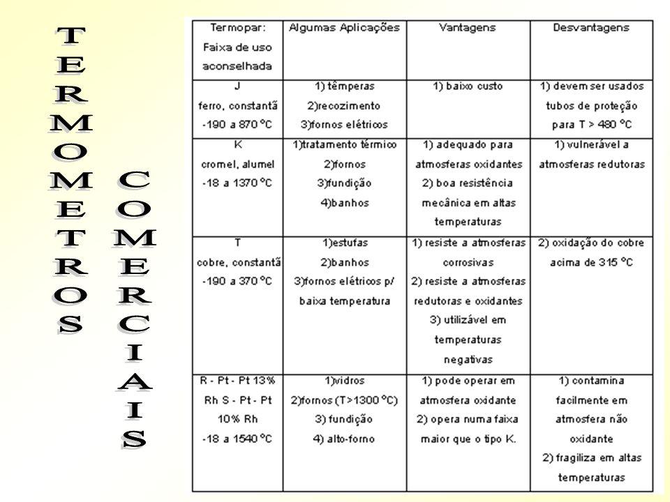 TERMOMETROS COMERCIAIS