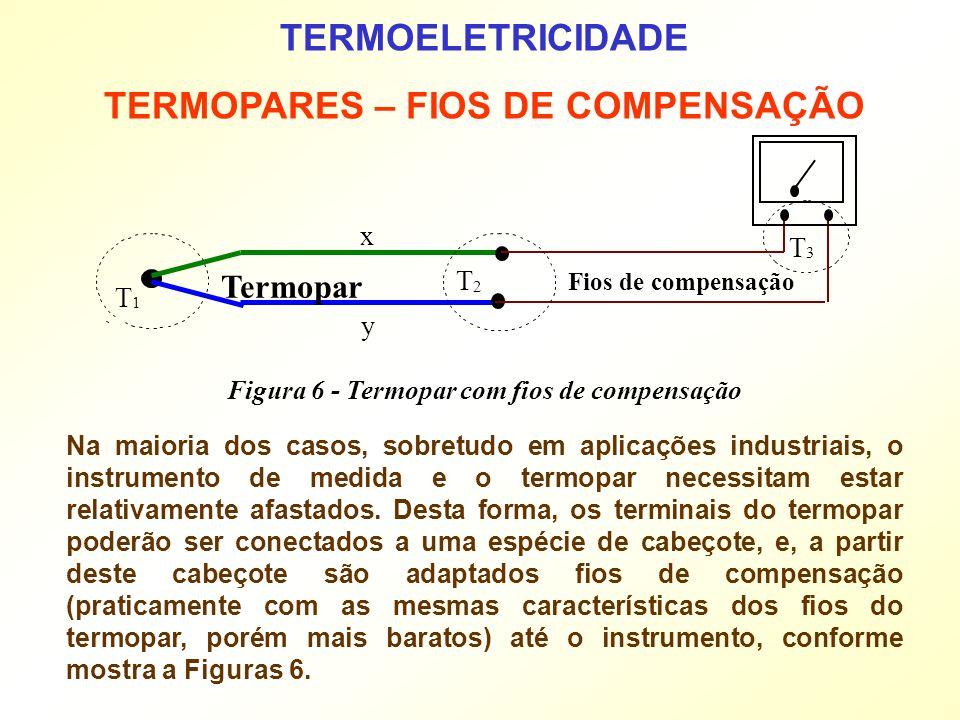 TERMOELETRICIDADE TERMOPARES – FIOS DE COMPENSAÇÃO