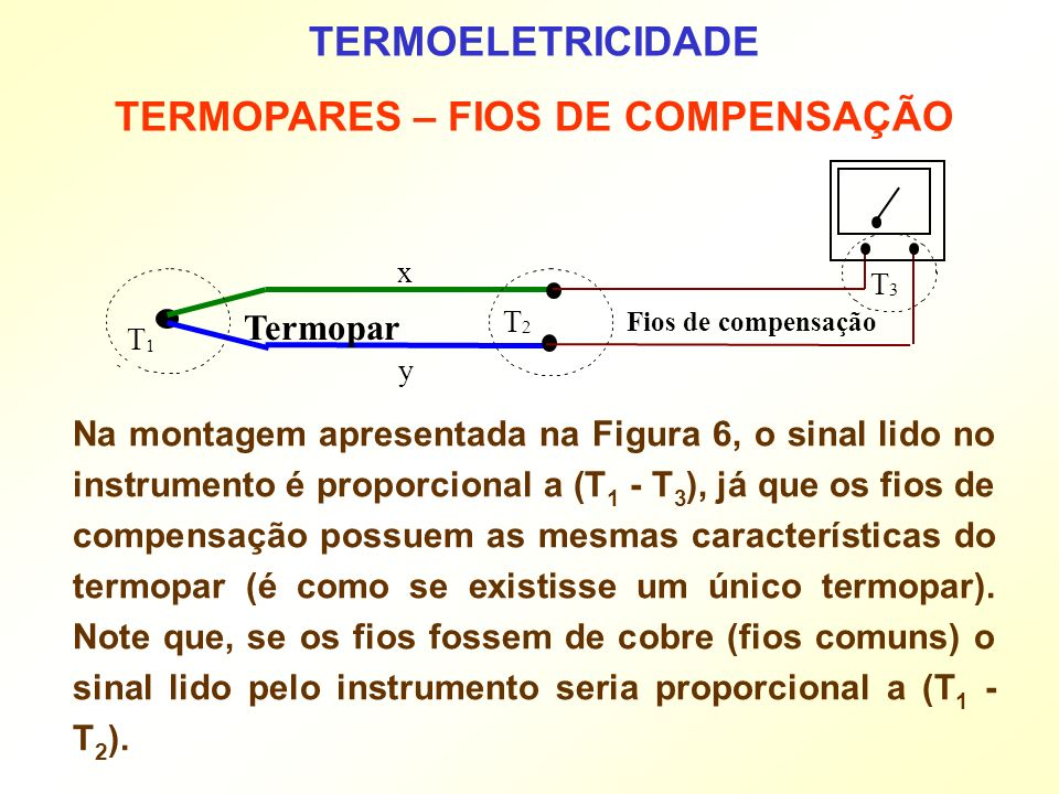 TERMOPARES – FIOS DE COMPENSAÇÃO
