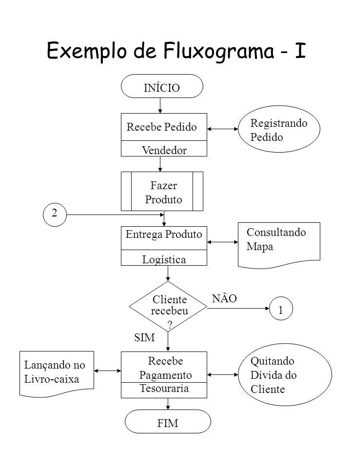 Exemplo de Fluxograma - I