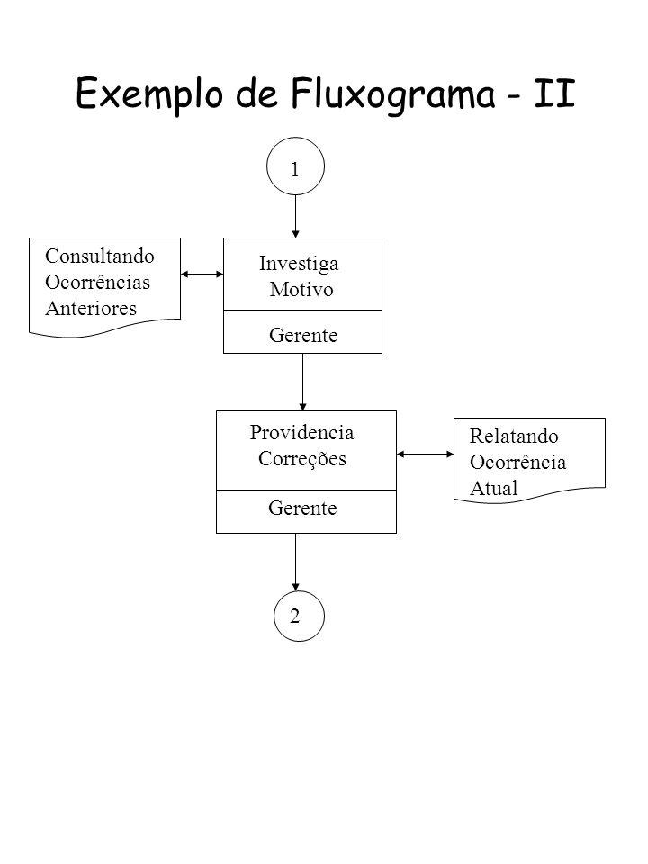 Exemplo de Fluxograma - II
