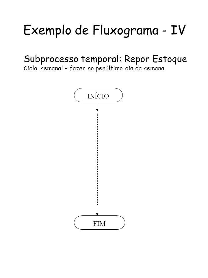 Exemplo de Fluxograma - IV