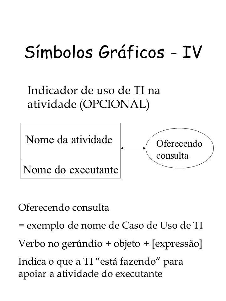 Símbolos Gráficos - IV Indicador de uso de TI na atividade (OPCIONAL)