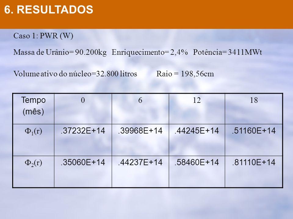 6. RESULTADOS Caso 1: PWR (W)