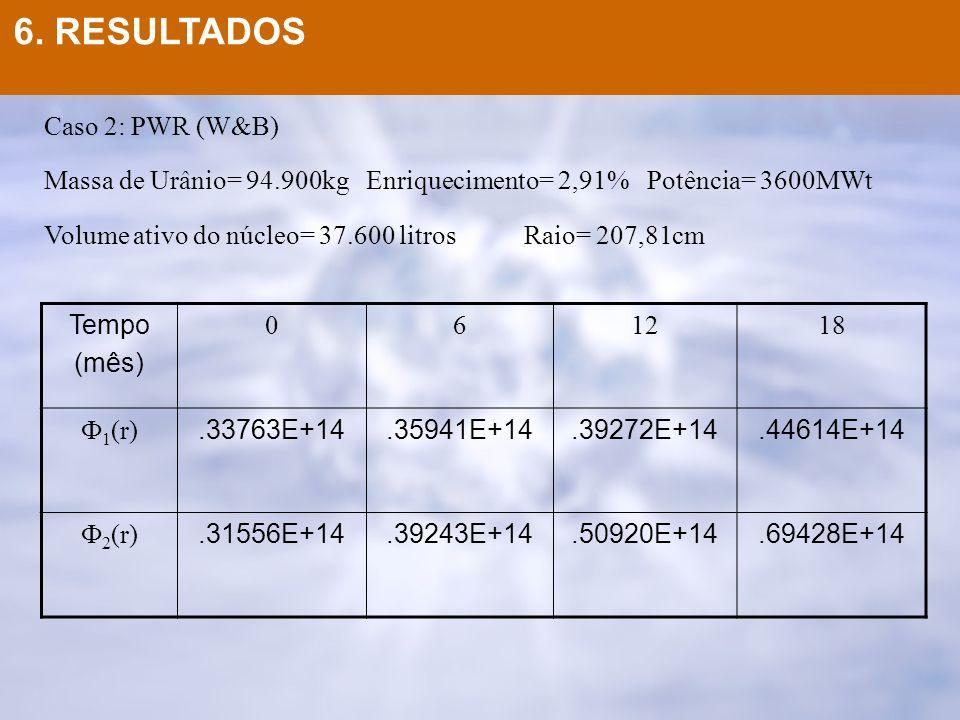 6. RESULTADOS Caso 2: PWR (W&B)