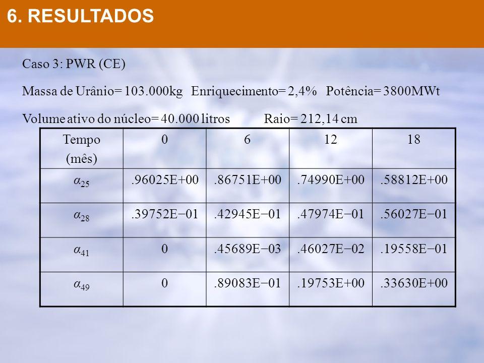 6. RESULTADOS Caso 3: PWR (CE)