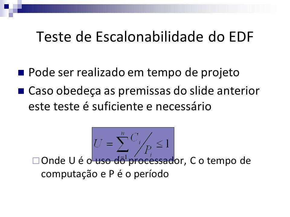 Teste de Escalonabilidade do EDF
