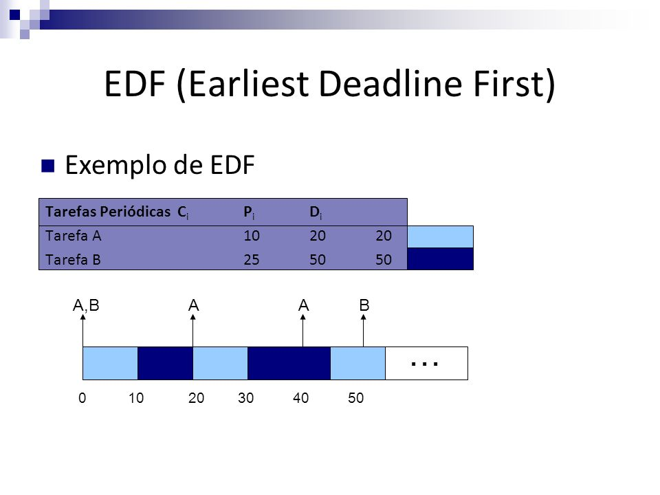 EDF (Earliest Deadline First)