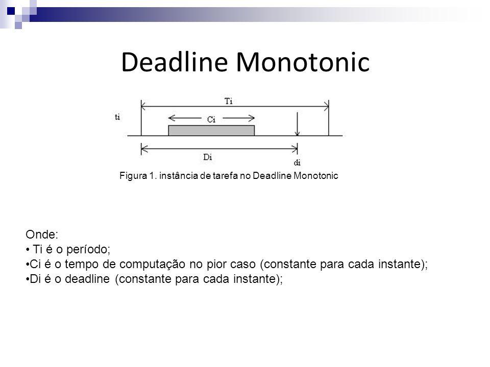 Deadline Monotonic Onde: Ti é o período;