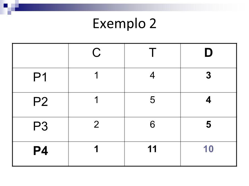 Exemplo 2 C T D P1 1 4 3 P2 5 P3 2 6 P4 11 10