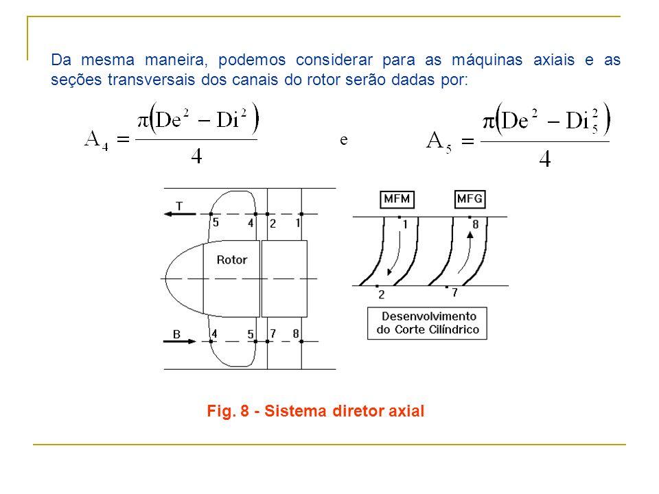 Fig. 8 - Sistema diretor axial