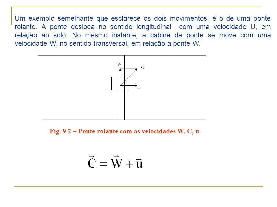 Fig. 9.2 – Ponte rolante com as velocidades W, C, u