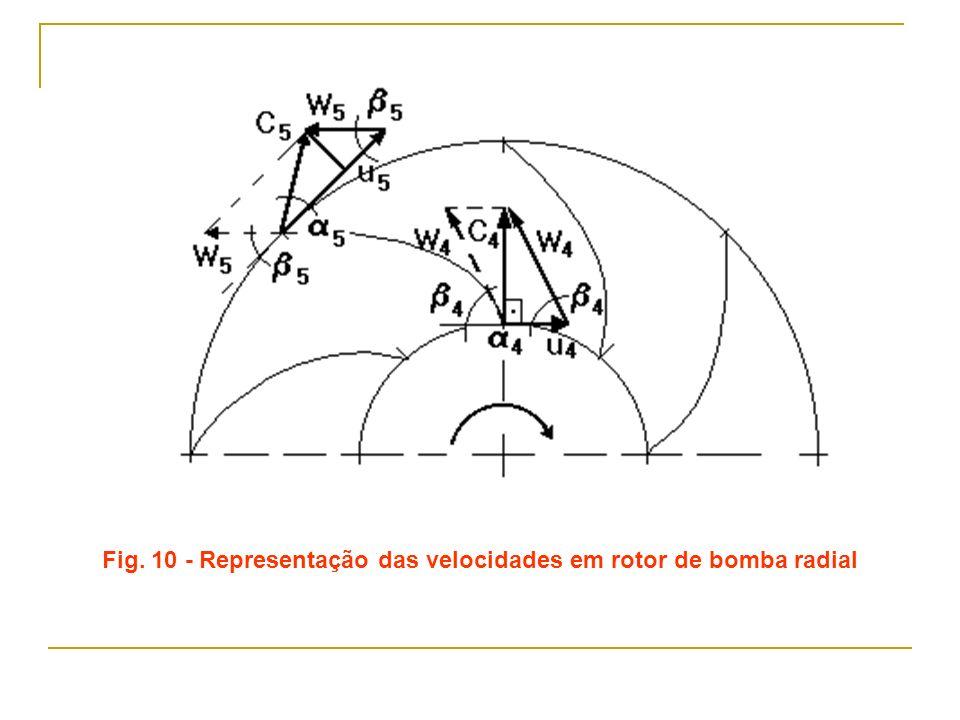 Fig. 10 - Representação das velocidades em rotor de bomba radial