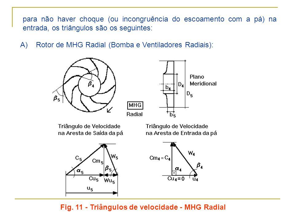 Fig. 11 - Triângulos de velocidade - MHG Radial