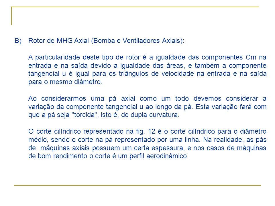 Rotor de MHG Axial (Bomba e Ventiladores Axiais):