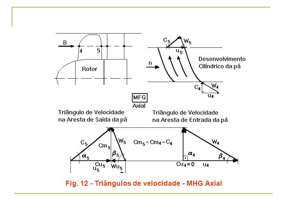 Fig. 12 - Triângulos de velocidade - MHG Axial