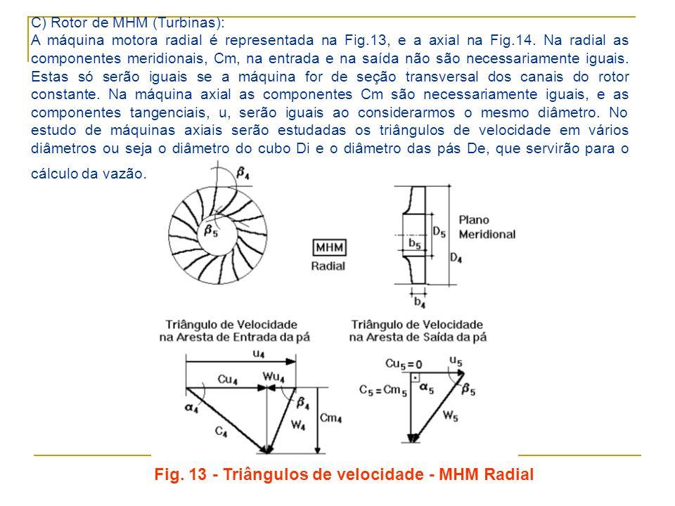 Fig. 13 - Triângulos de velocidade - MHM Radial
