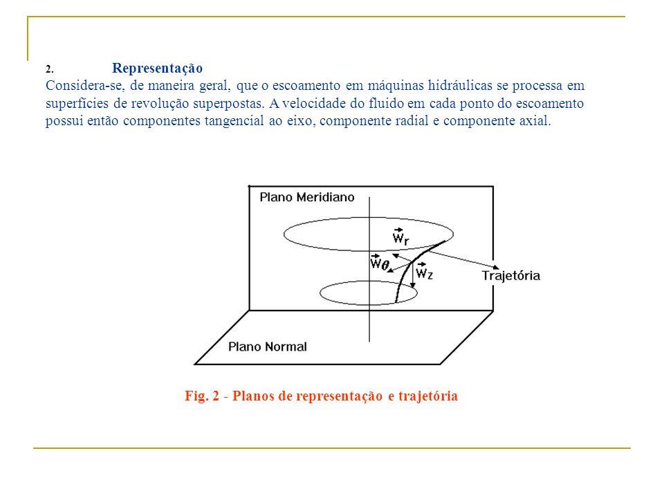 Fig. 2 - Planos de representação e trajetória