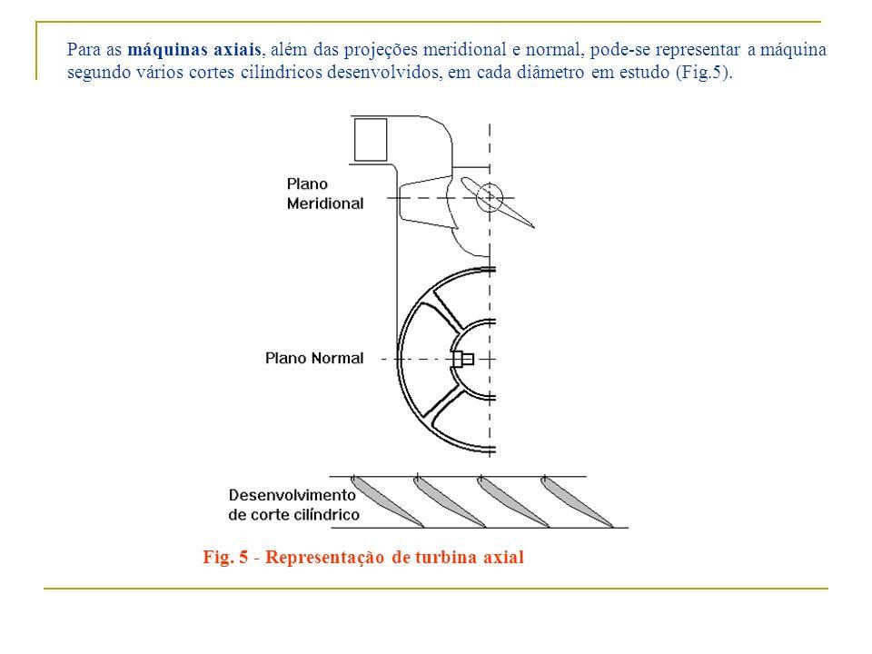 Fig. 5 - Representação de turbina axial