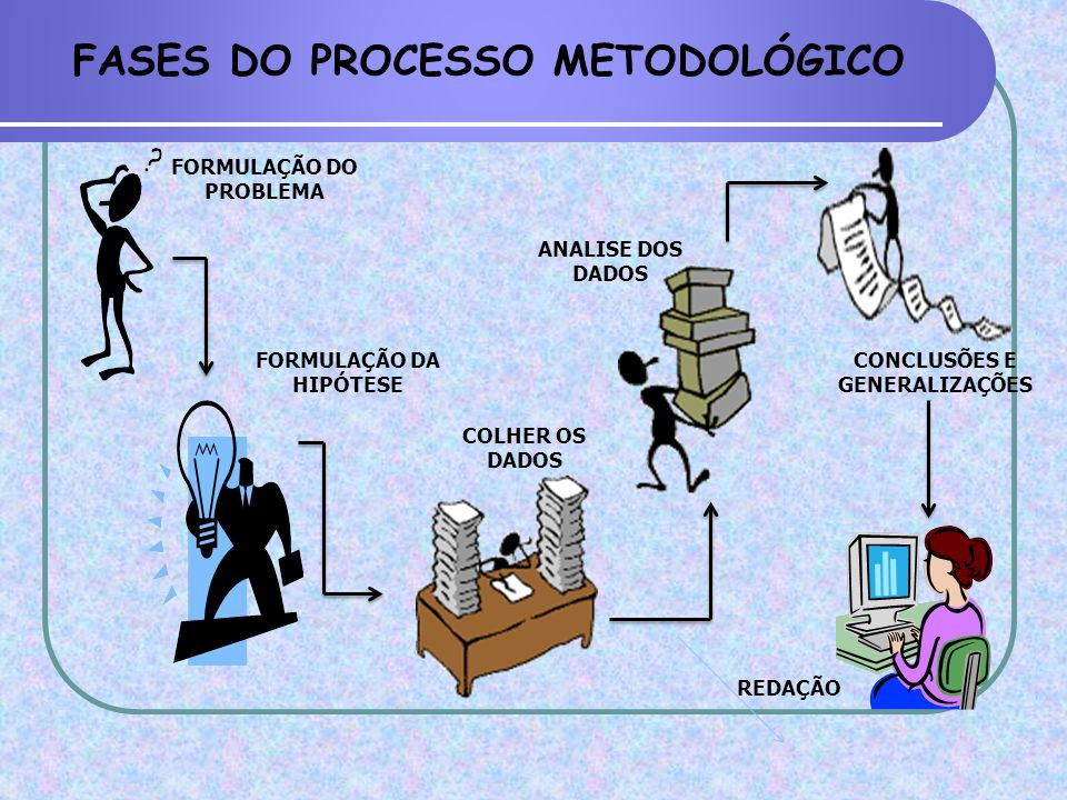 FASES DO PROCESSO METODOLÓGICO