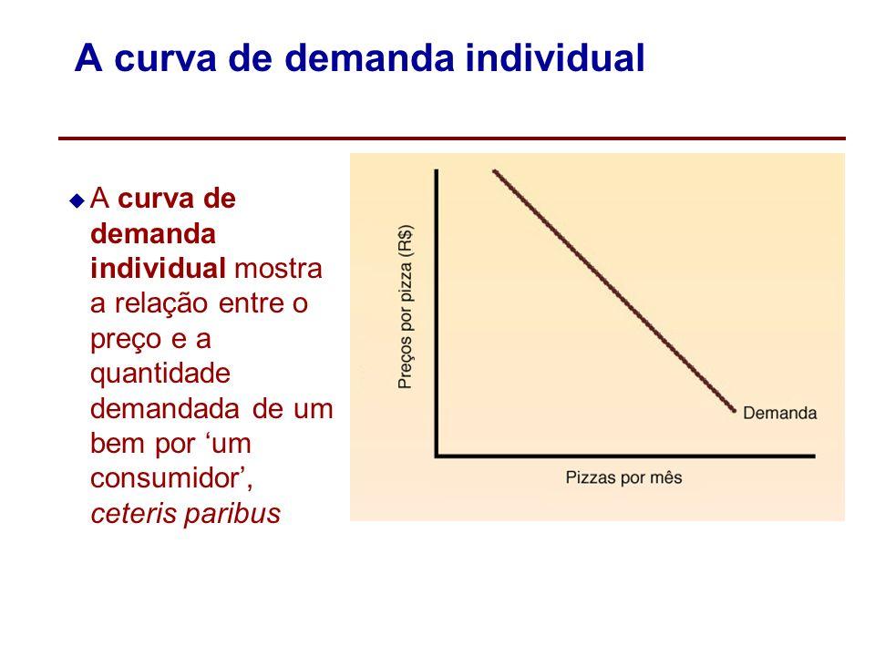 A curva de demanda individual