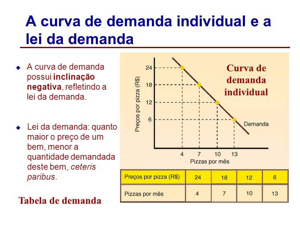 A curva de demanda individual e a lei da demanda